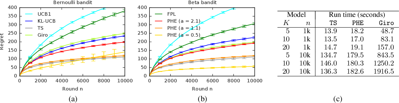 Figure 1 for Perturbed-History Exploration in Stochastic Multi-Armed Bandits