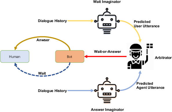 Figure 1 for Should Answer Immediately or Wait for Further Information? A Novel Wait-or-Answer Task and Its Predictive Approach