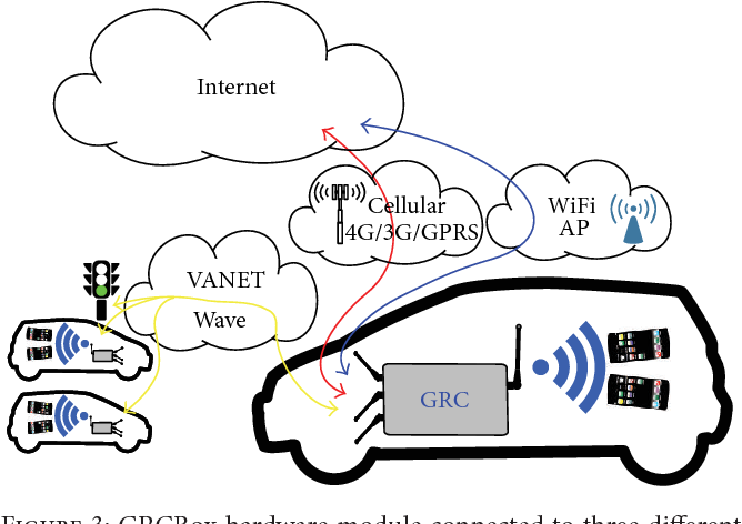 PDF] GRCBox: Extending Smartphone Connectivity in Vehicular