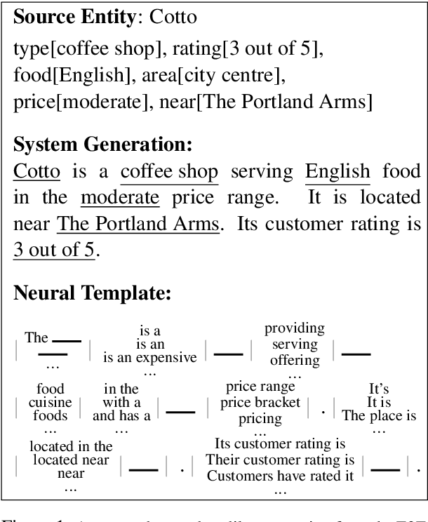 Figure 1 for Learning Neural Templates for Text Generation