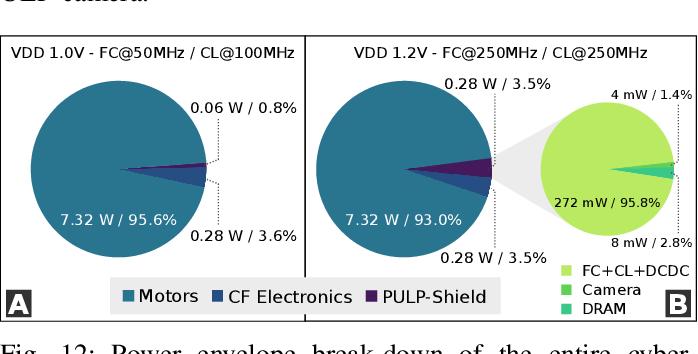 Figure 4 for A 64mW DNN-based Visual Navigation Engine for Autonomous Nano-Drones