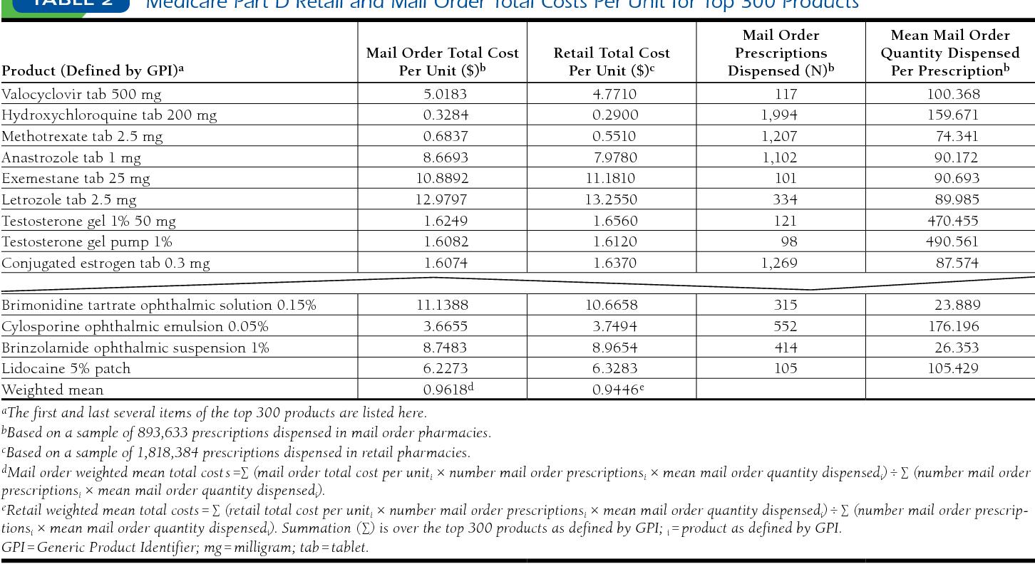 PDF] A comparison of costs of Medicare Part D prescriptions