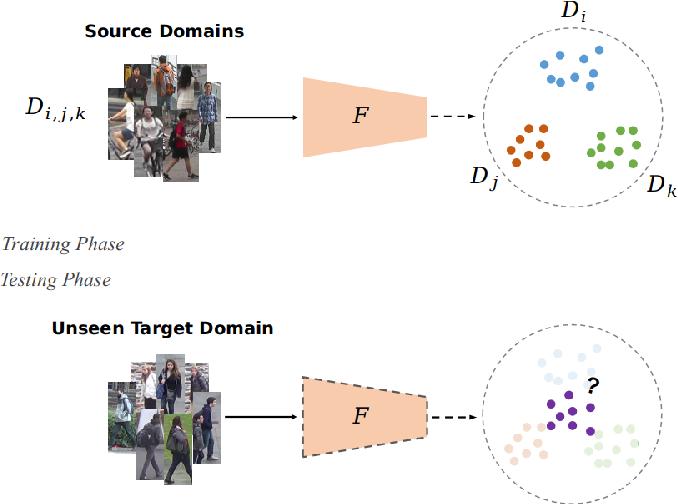 Figure 1 for Domain Generalized Person Re-Identification via Cross-Domain Episodic Learning