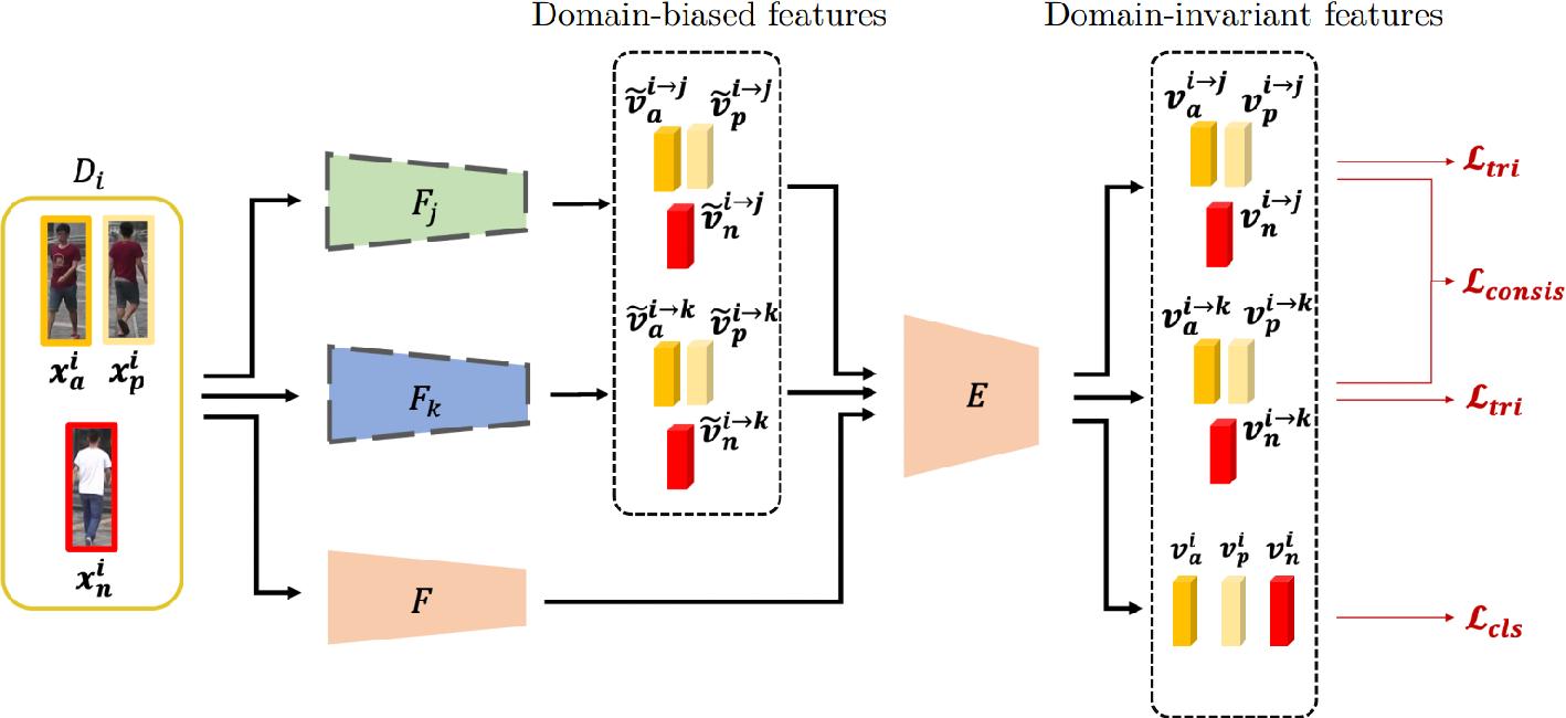 Figure 2 for Domain Generalized Person Re-Identification via Cross-Domain Episodic Learning