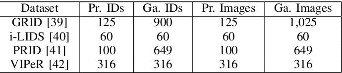 Figure 4 for Domain Generalized Person Re-Identification via Cross-Domain Episodic Learning