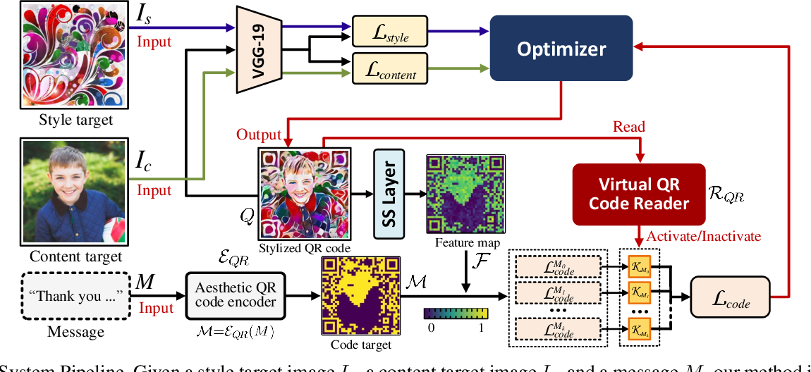 Figure 4 for An End-to-end Method for Producing Scanning-robust Stylized QR Codes