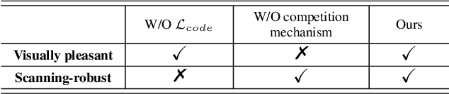Figure 1 for An End-to-end Method for Producing Scanning-robust Stylized QR Codes