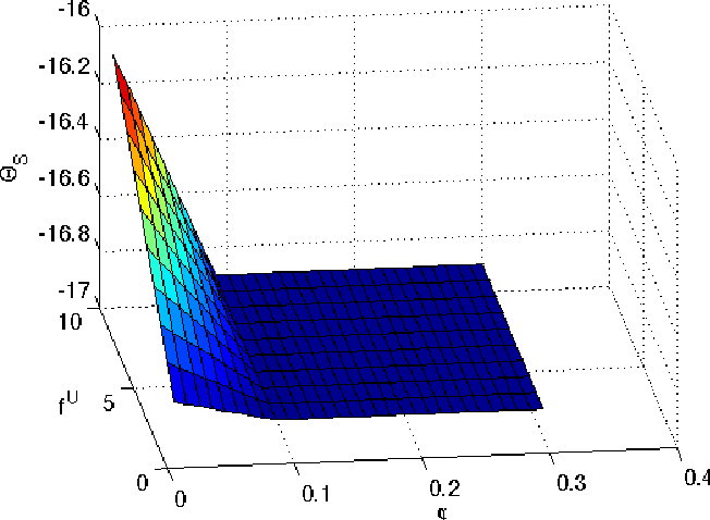 Figure 2: SaaS payoff function for fU ≤ Λ/(C µ).