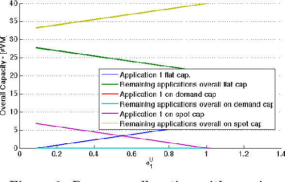 Figure 9: Resource allocation with varying application 1 on spot maximum time unit cost.