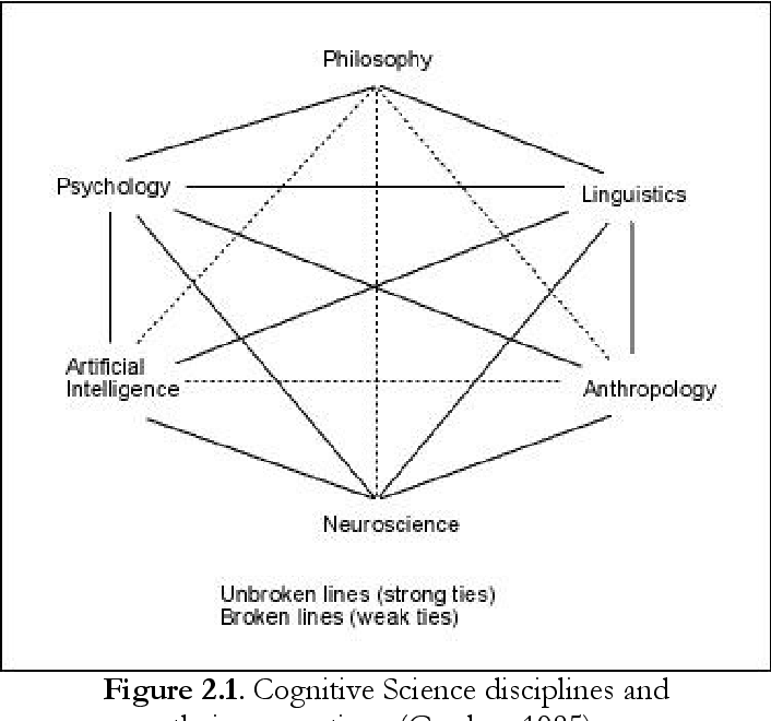 Figure 2 1 from Unit 2   Analyzing meaning : main approaches 2   1