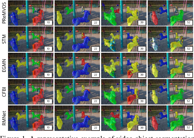 Figure 1 for Efficient Regional Memory Network for Video Object Segmentation