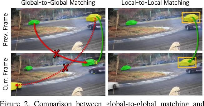 Figure 3 for Efficient Regional Memory Network for Video Object Segmentation