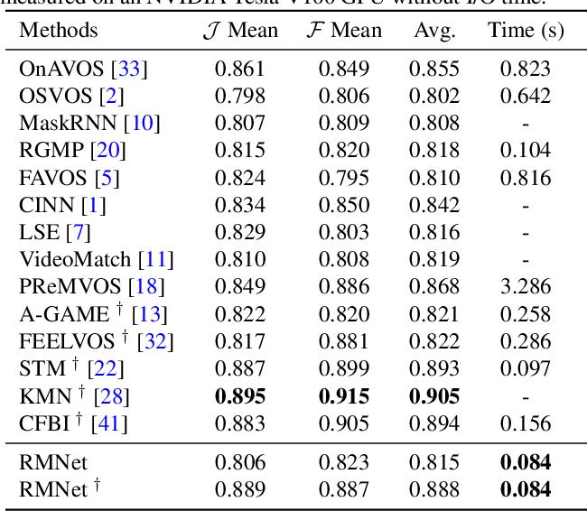Figure 2 for Efficient Regional Memory Network for Video Object Segmentation