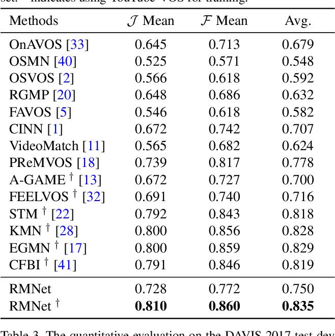 Figure 4 for Efficient Regional Memory Network for Video Object Segmentation