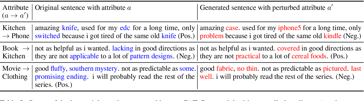 Figure 3 for CAT-Gen: Improving Robustness in NLP Models via Controlled Adversarial Text Generation