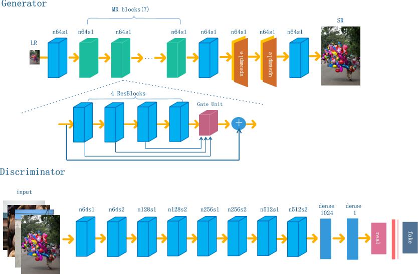 Figure 2 for Bi-GANs-ST for Perceptual Image Super-resolution