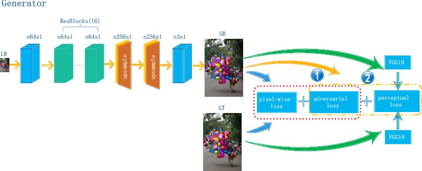 Figure 3 for Bi-GANs-ST for Perceptual Image Super-resolution