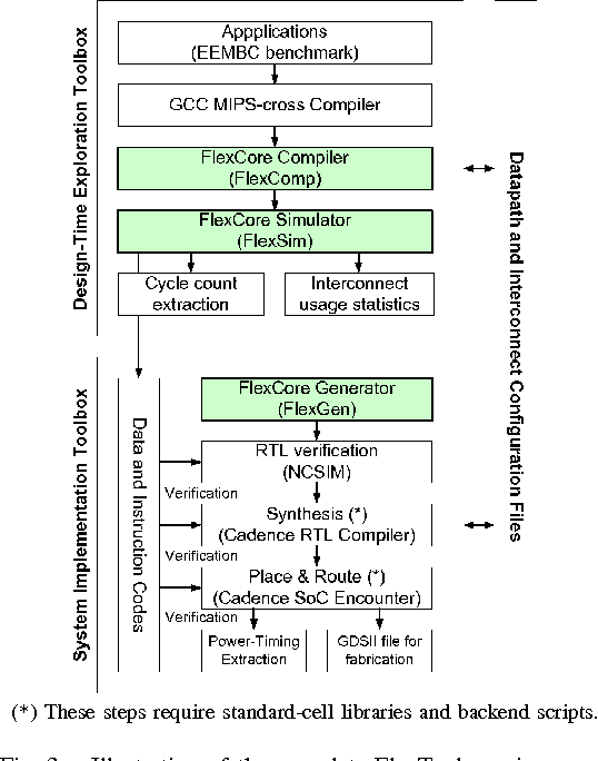 Figure 3 from Design space exploration for an embedded processor