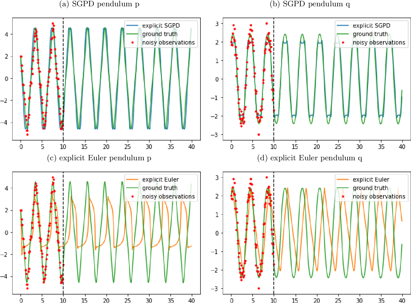 Figure 2 for Symplectic Gaussian Process Dynamics