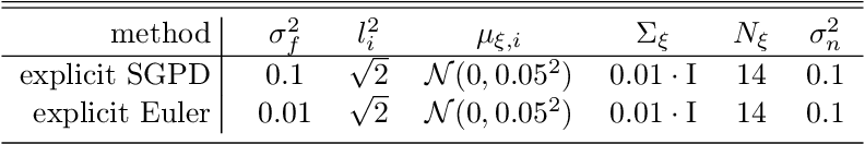 Figure 3 for Symplectic Gaussian Process Dynamics
