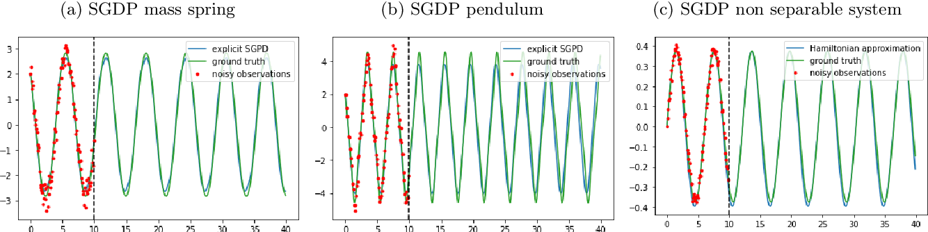 Figure 1 for Symplectic Gaussian Process Dynamics