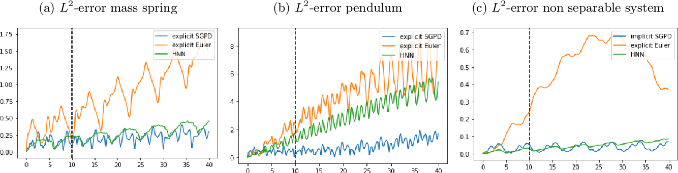 Figure 4 for Symplectic Gaussian Process Dynamics