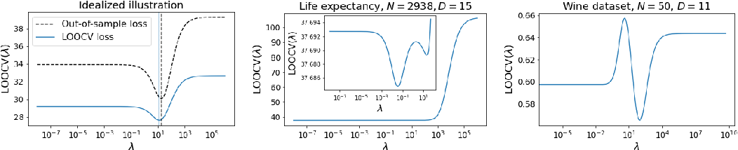 Figure 1 for Can we globally optimize cross-validation loss? Quasiconvexity in ridge regression