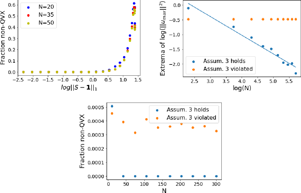 Figure 3 for Can we globally optimize cross-validation loss? Quasiconvexity in ridge regression