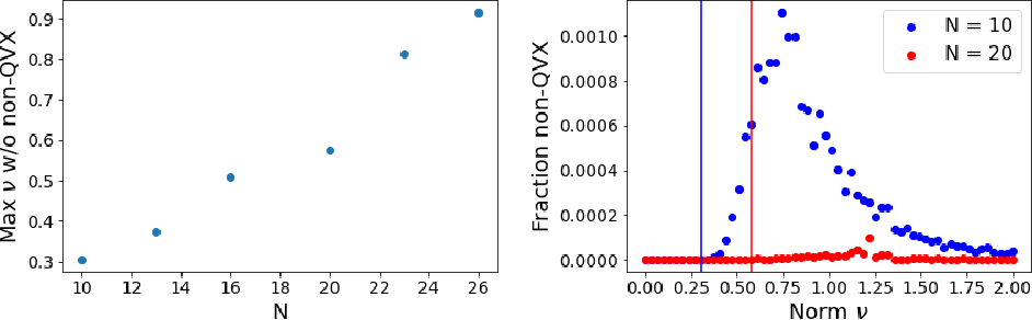 Figure 4 for Can we globally optimize cross-validation loss? Quasiconvexity in ridge regression