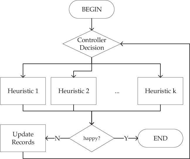 Figure 1 for Online Decisioning Meta-Heuristic Framework for Large Scale Black-Box Optimization