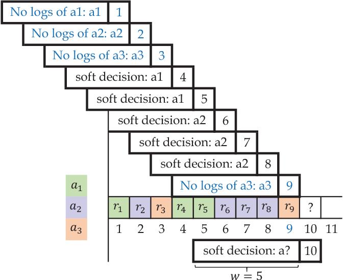 Figure 2 for Online Decisioning Meta-Heuristic Framework for Large Scale Black-Box Optimization