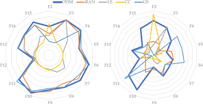 Figure 4 for Online Decisioning Meta-Heuristic Framework for Large Scale Black-Box Optimization