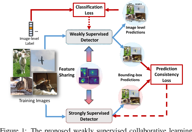 Figure 1 for Collaborative Learning for Weakly Supervised Object Detection