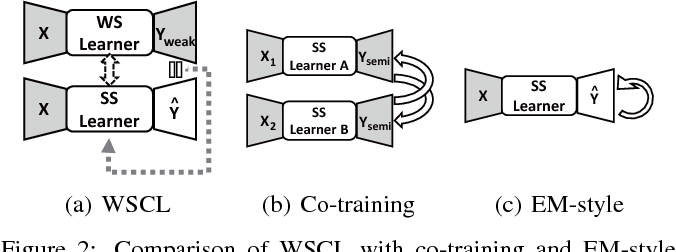 Figure 3 for Collaborative Learning for Weakly Supervised Object Detection
