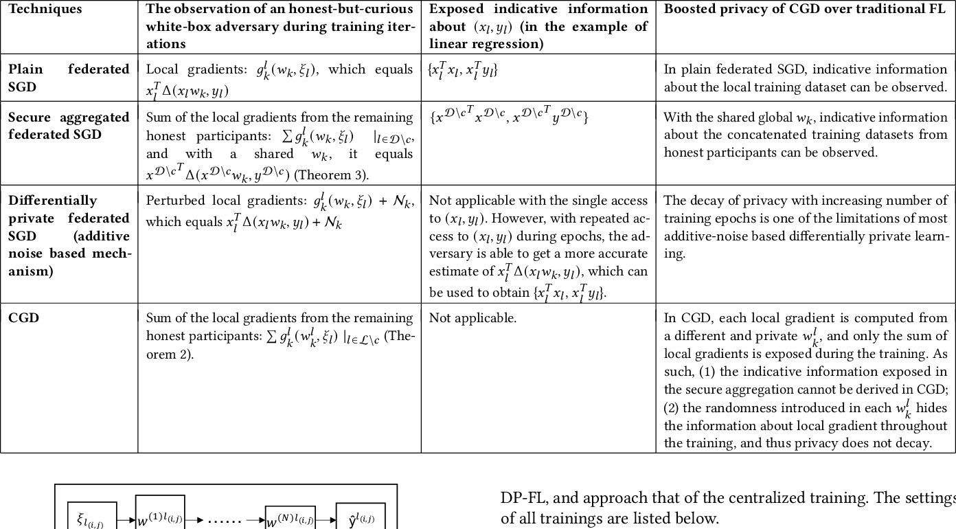 Figure 4 for Confined Gradient Descent: Privacy-preserving Optimization for Federated Learning