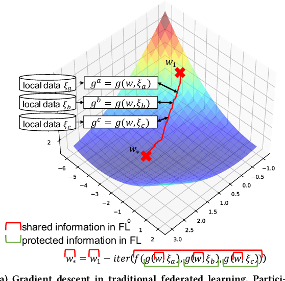 Figure 1 for Confined Gradient Descent: Privacy-preserving Optimization for Federated Learning