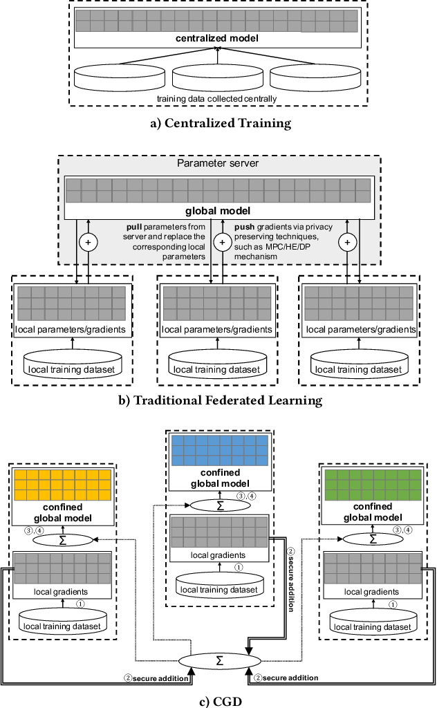 Figure 3 for Confined Gradient Descent: Privacy-preserving Optimization for Federated Learning