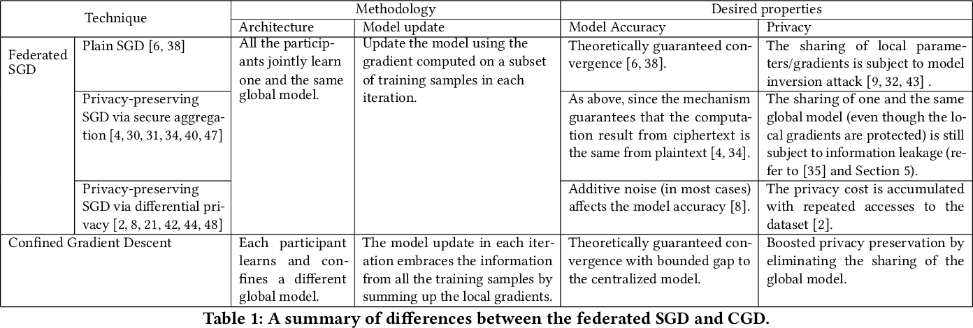 Figure 2 for Confined Gradient Descent: Privacy-preserving Optimization for Federated Learning