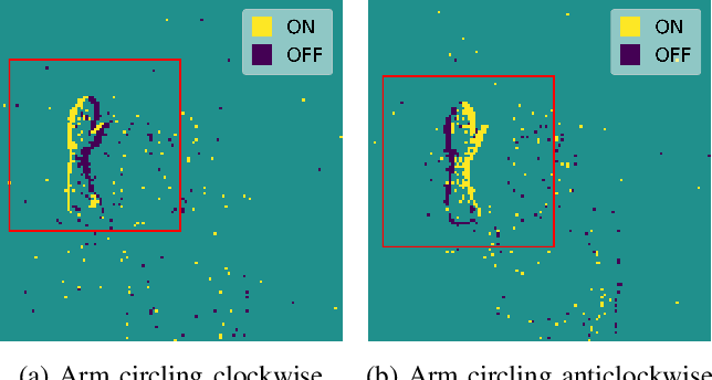 Figure 4 for Embodied Neuromorphic Vision with Event-Driven Random Backpropagation