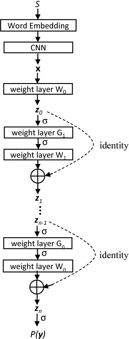 Figure 1 for Multi-Label Learning from Medical Plain Text with Convolutional Residual Models