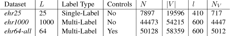 Figure 2 for Multi-Label Learning from Medical Plain Text with Convolutional Residual Models