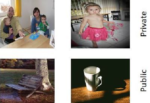 Figure 1 for Unsupervised Deep Features for Privacy Image Classification