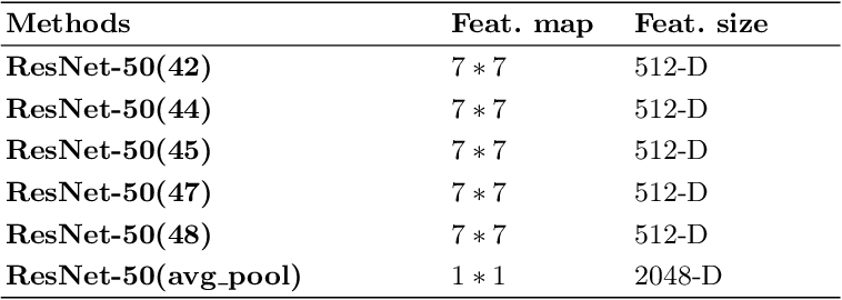 Figure 2 for Unsupervised Deep Features for Privacy Image Classification