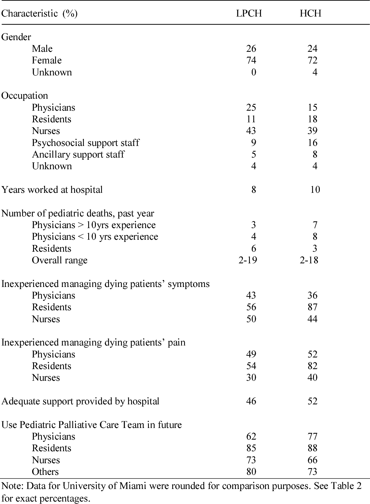 PDF] Survey on Pediatric Palliative Care for Healthcare Providers