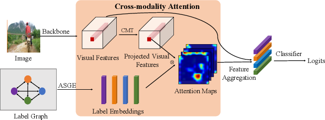 Figure 1 for Cross-Modality Attention with Semantic Graph Embedding for Multi-Label Classification
