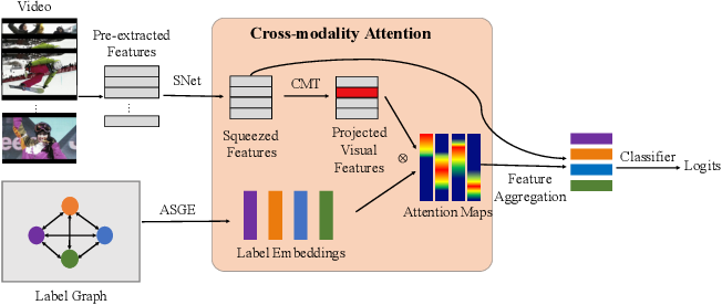 Figure 3 for Cross-Modality Attention with Semantic Graph Embedding for Multi-Label Classification