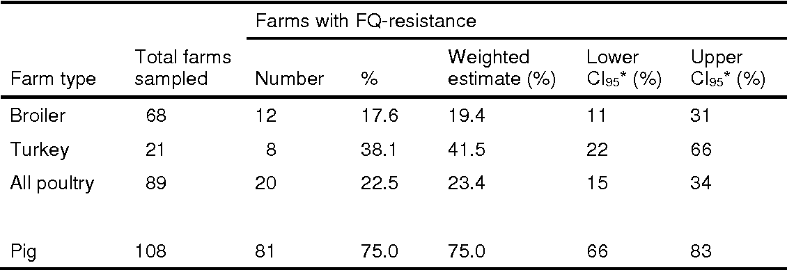 Table 1 Prevalence, with 95% confidence intervals (CI95), of farms where fluoroquinoloneresistant Campylobacter spp. were detected