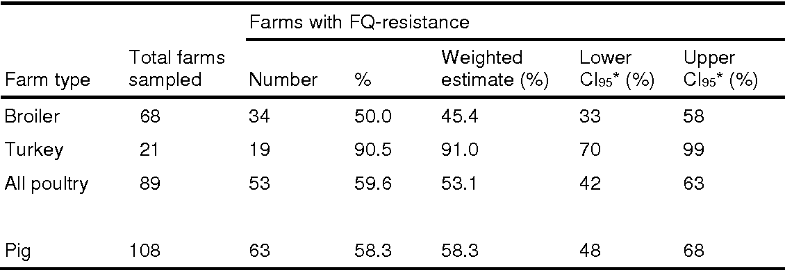 Table 2 Prevalence, with 95% confidence intervals (CI95), of farms where fluoroquinoloneresistant E. coli were detected