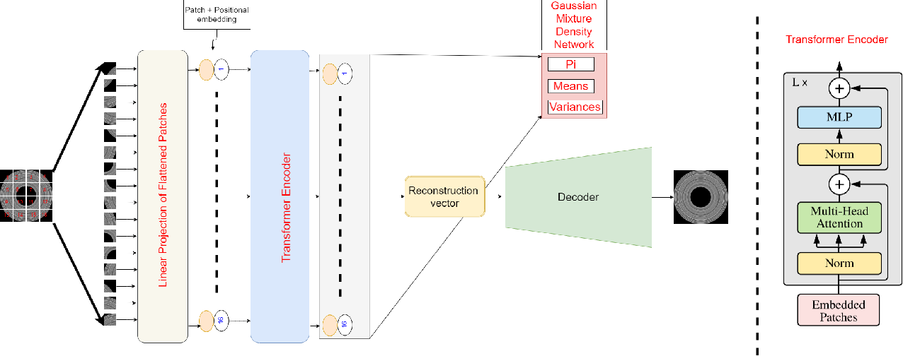 Figure 2 for VT-ADL: A Vision Transformer Network for Image Anomaly Detection and Localization