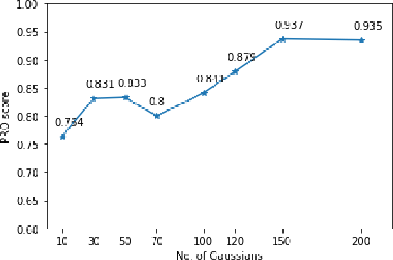 Figure 4 for VT-ADL: A Vision Transformer Network for Image Anomaly Detection and Localization